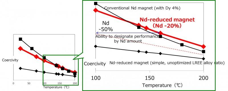 Hittebestendigheidgrafiek nieuwe Toyota magneet